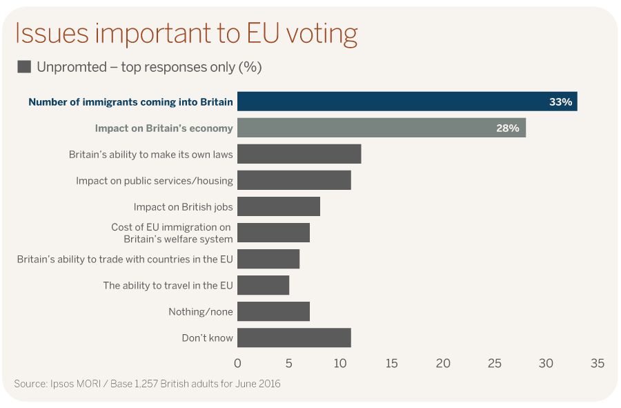 Issues important to EU voting Ipsos MORI poll